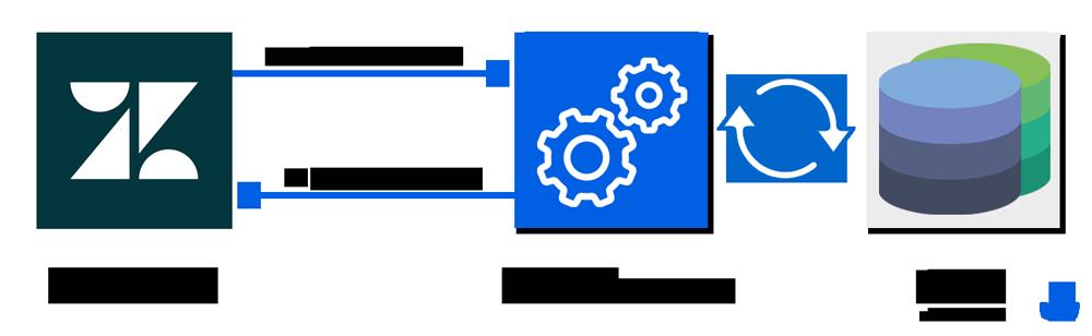 Zendesk CRM Integration OnPremise