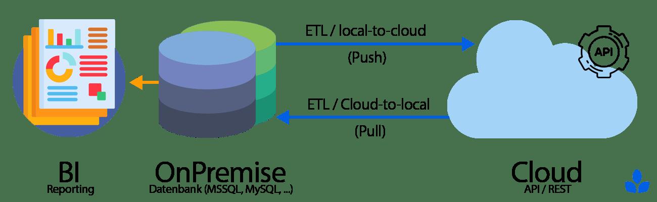 datenbereitstellung-onpremise-cloud-min