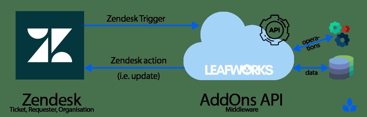 zendesk-addons-api-middleware-cloud