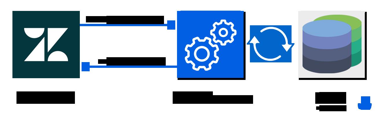 zendesk-crm-integration-on-premise-en