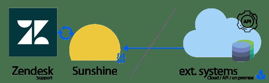 zendesk-sunshine-use-cases