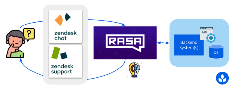 overview of the rasa integration dataflow communicating with leafworks api