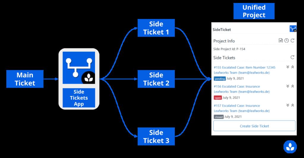 Illustration of the Zendesk Side-Tickets-App