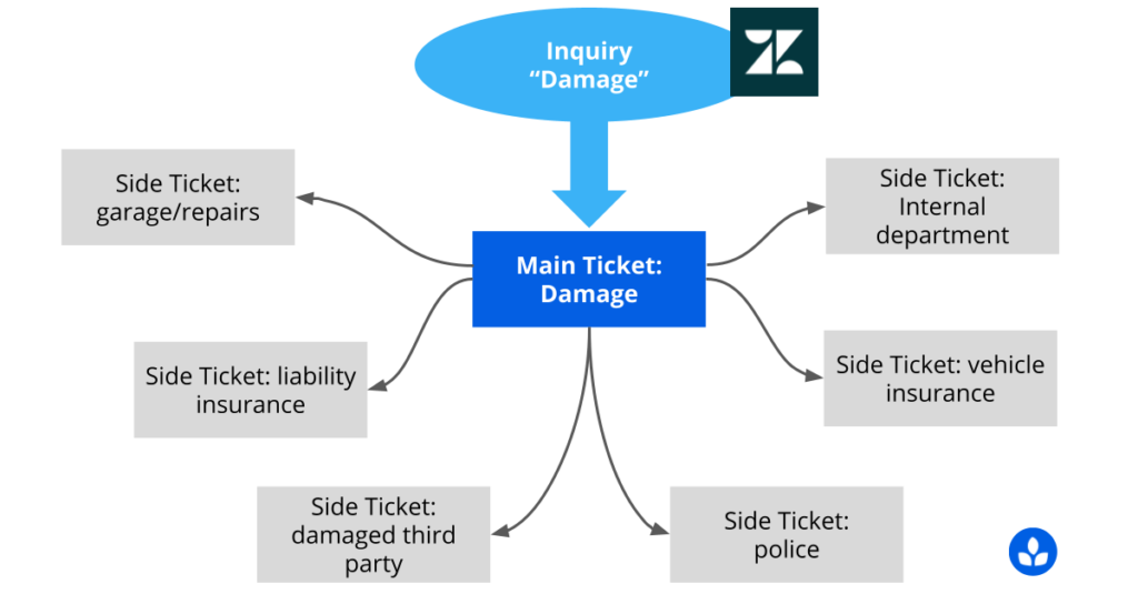 Usage example of the Zendesk Side-Tickets App