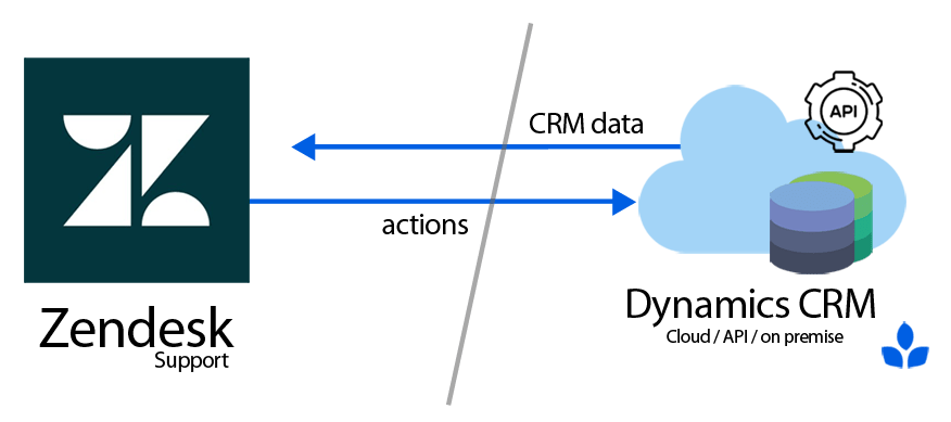 Process diagram of microsoft dynamics and zendesk integration